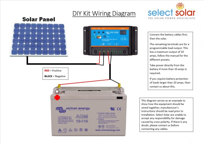 40w Solar Diy Kit With Panel Cables Controller For Home Leisure Select Solar The Solar Professionals Wholesale Solar Products